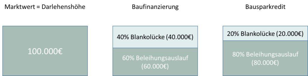 Vergleich Beleihungsauslauf bei Baufinanzierung und Bausparkredit