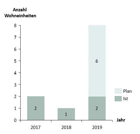Ziel Entwicklung Wohneinheiten 2019