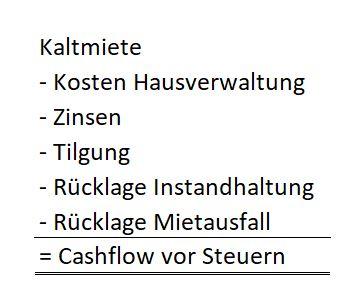 Cashflow vor Steuern Kalkulation MFH