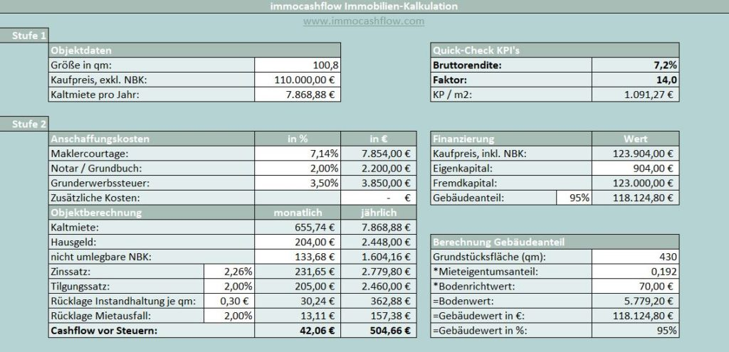 Investment 5 Bautzen