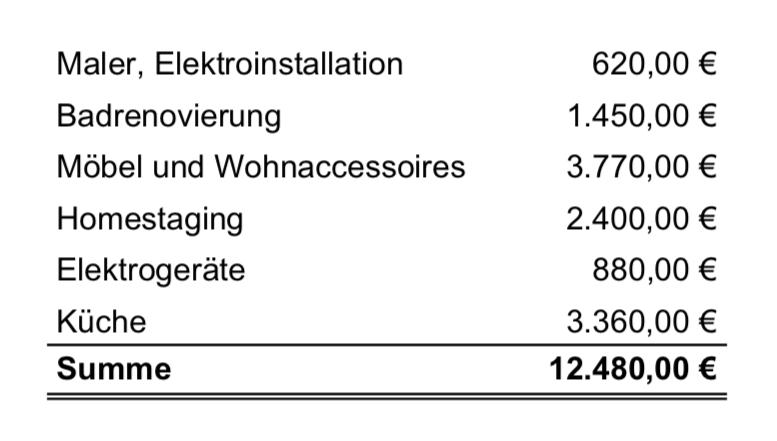 Kalkulation Möblierung und Homestaging