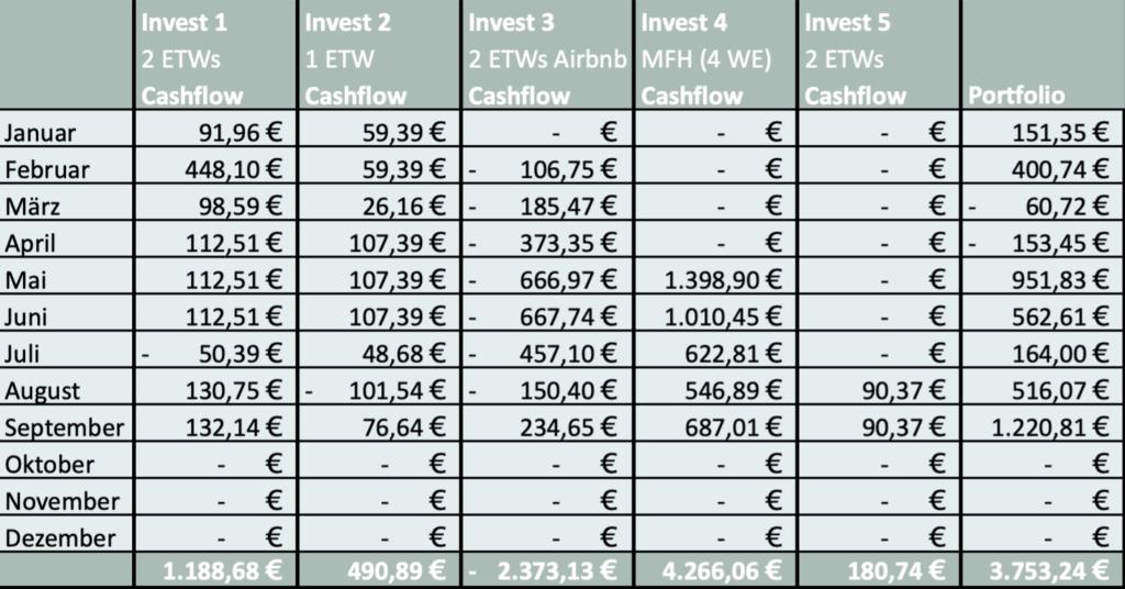 Cashflowübersicht aus Immobilien-Investments für das gesamte Immobilienportfolio von immocashflow