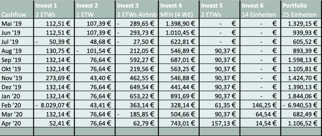 Cashflow aus Immobilien-Investments Monat April immocashflow